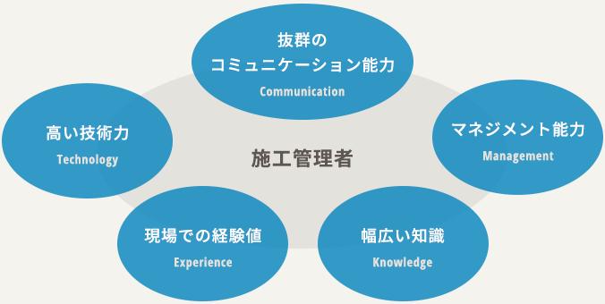 抜群のコミュニケーション能力、マネジメント能力、幅広い知識、現場での経験値、高い技術力